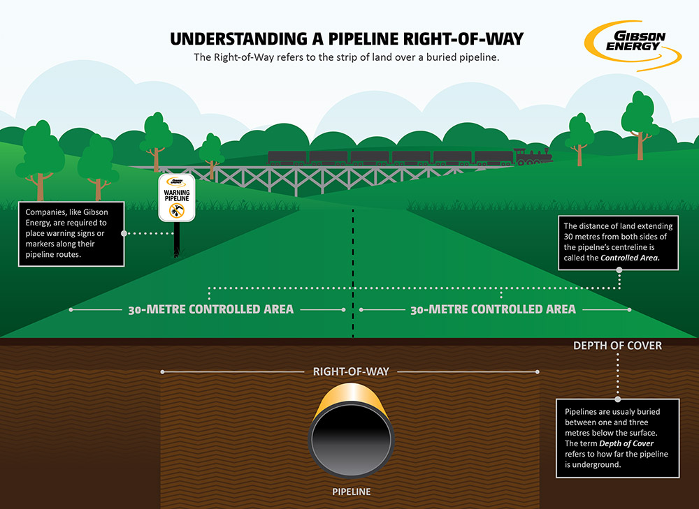 Understanding a Pipeline Right-of-Way